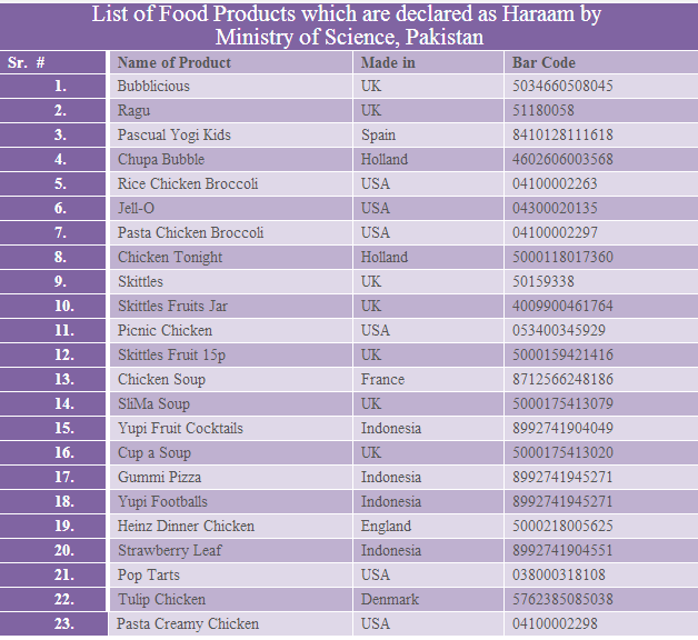 Polysorbate  Food List